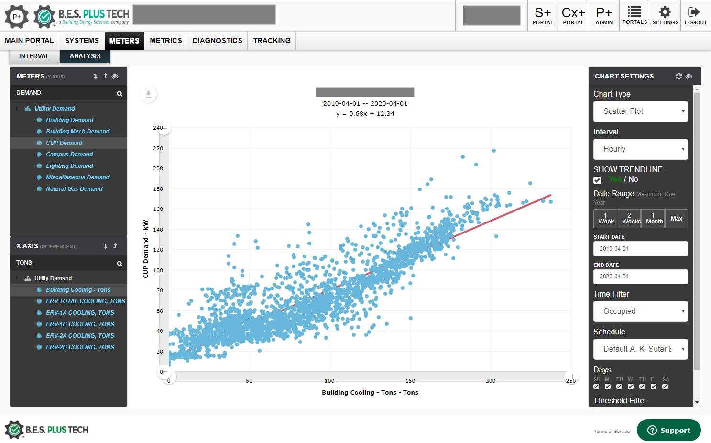 plant efficiency analysis